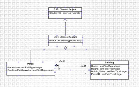 Importing your uml class diagram to geodatabases double click the relationship and then specify end name and multiplicity as shown below ccuart Choice Image