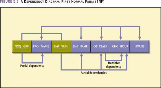 how to draw functional dependency diagram