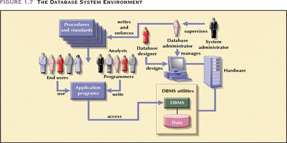 distributed database management system requirements types A database management system (dbms) is a collection of programs that enables  you to store, modify, and extract information from a  operational database can  be manipulated as per the requirement and situation  distributed database   this database type encounters more errors due to the repetitive nature of data.